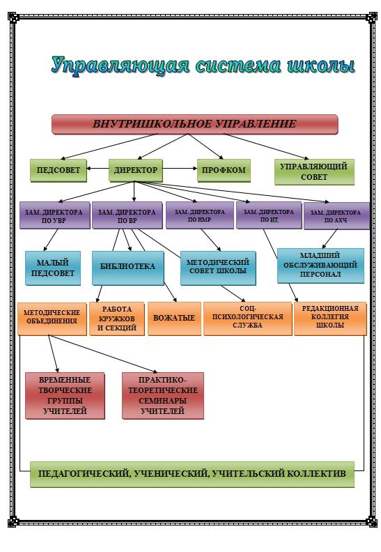 Управляющая система школы